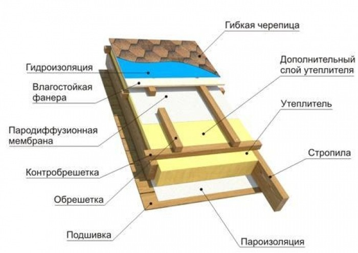 Схема монтажа мягкой