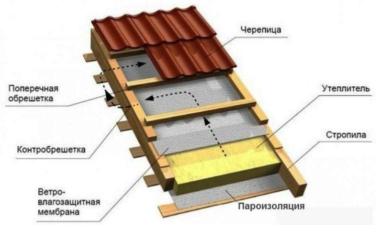Схема монтажа натуральной черепицы