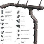 Стоимость установки водостоков